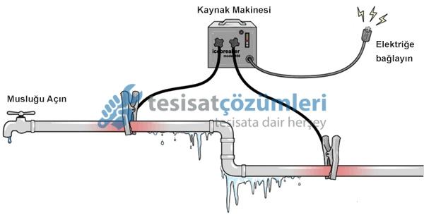 Kaynak Makinesi ile Donmuş Su Borusu Açma