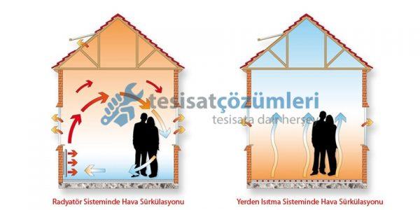 yerden ısıtma dezavantajları